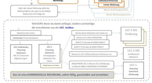 Richtlinien UCC Klage