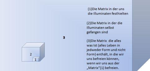 schaubild matrix